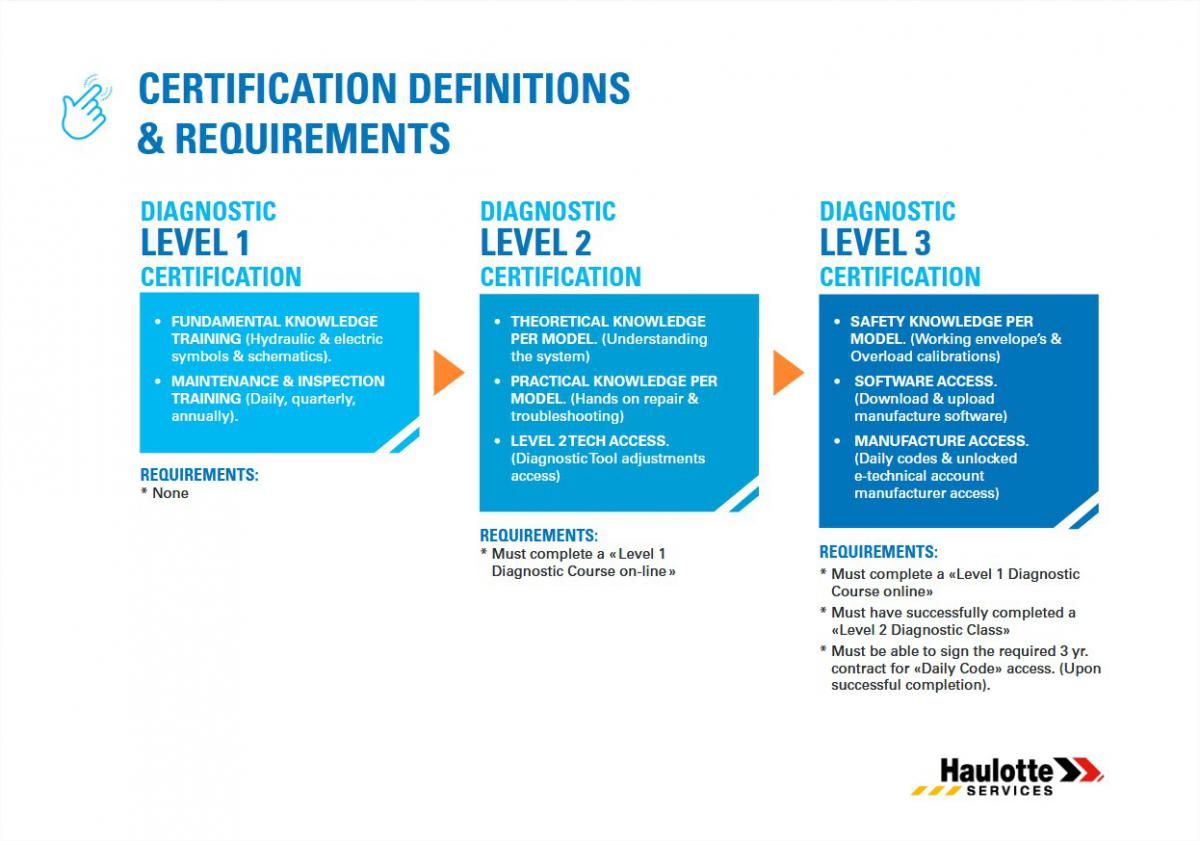 haulotte_certification_requirements.jpg