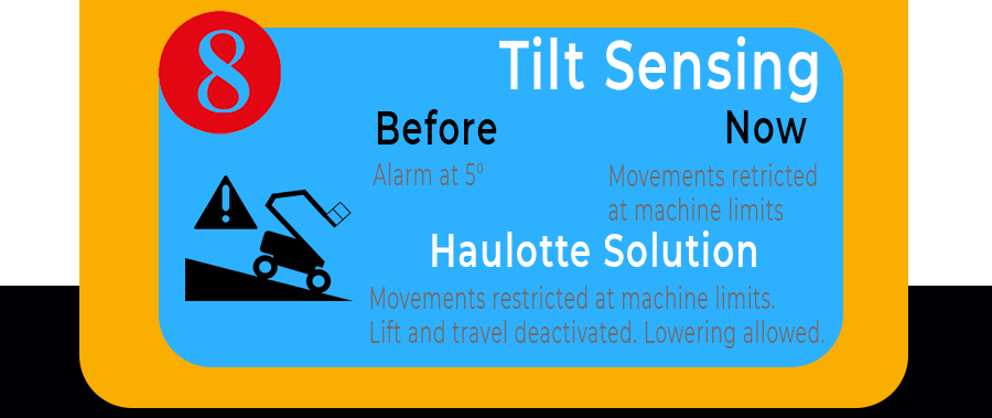 Tilt Sensing system will restrict movements of the machine when rated tilt capacity is exceeded. Lowering is allowed
